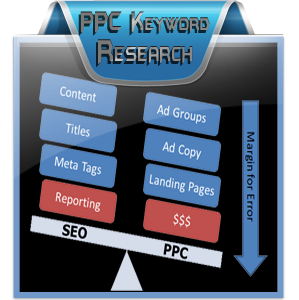 PPC Keywords Research