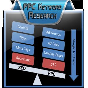 PPC-Keyword-Research