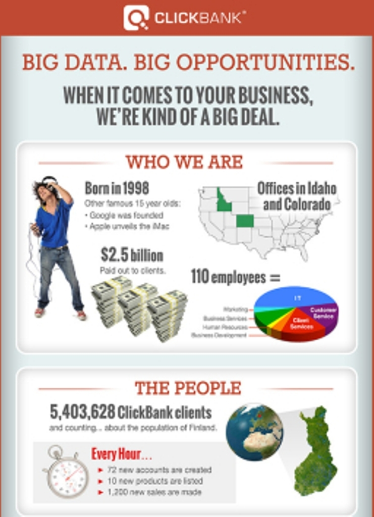 ClickBank_BigData_Infographic-256x1024