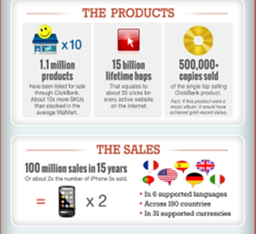 Copy (2) of ClickBank_BigData_Infographic-256x1024