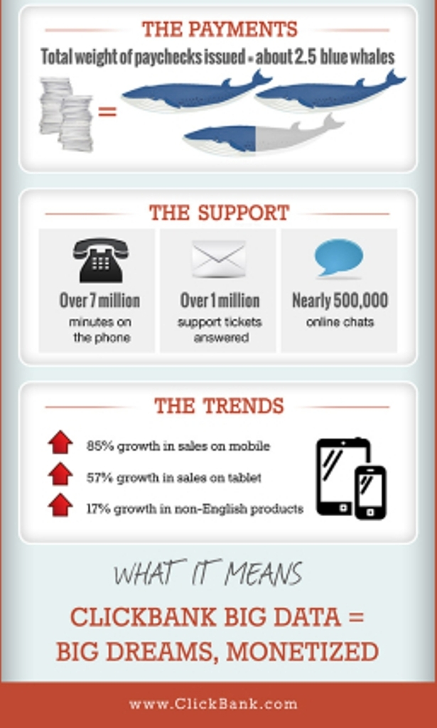 Copy of ClickBank_BigData_Infographic-256x1024